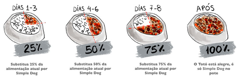 Simple Dog Filhotes Frango - 440g 5
